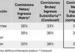 Mal hecho, el estudio de Condusef sobre comisiones: ABM